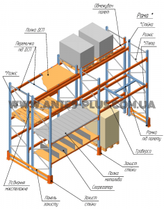 Конструкция стеллажей